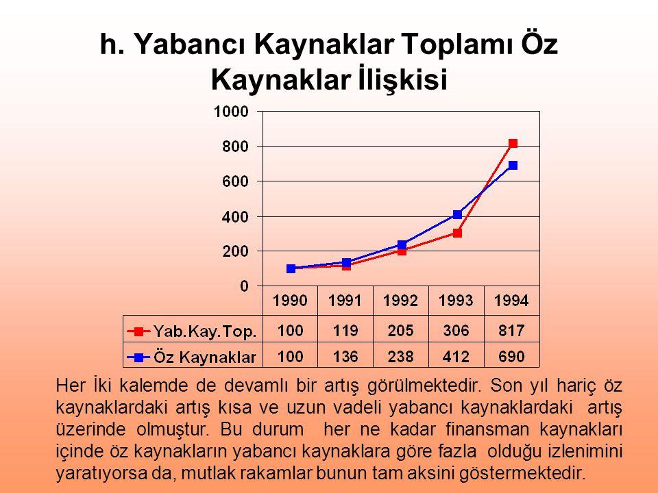 h. Yabancı Kaynaklar Toplamı Öz Kaynaklar İlişkisi Her İki kalemde de devamlı bir artış görülmektedir. Son yıl hariç öz kaynaklardaki artış kısa ve uz