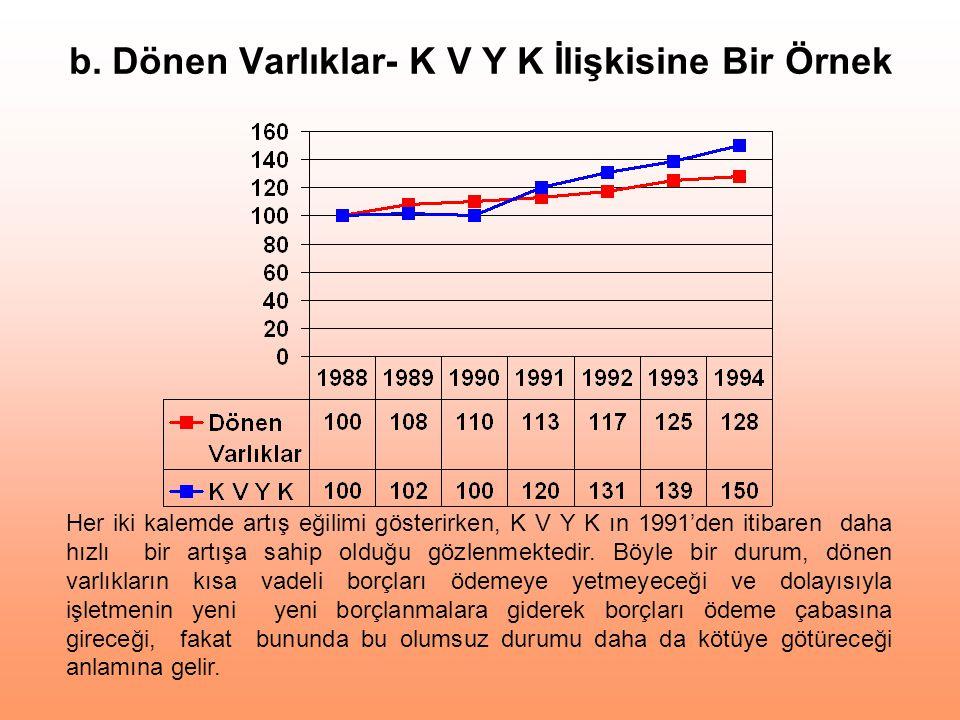 b. Dönen Varlıklar- K V Y K İlişkisine Bir Örnek Her iki kalemde artış eğilimi gösterirken, K V Y K ın 1991'den itibaren daha hızlı bir artışa sahip o