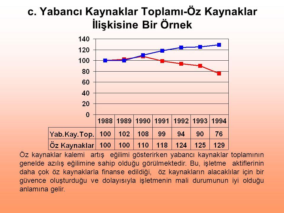 c. Yabancı Kaynaklar Toplamı-Öz Kaynaklar İlişkisine Bir Örnek Öz kaynaklar kalemi artış eğilimi gösterirken yabancı kaynaklar toplamının genelde azıl