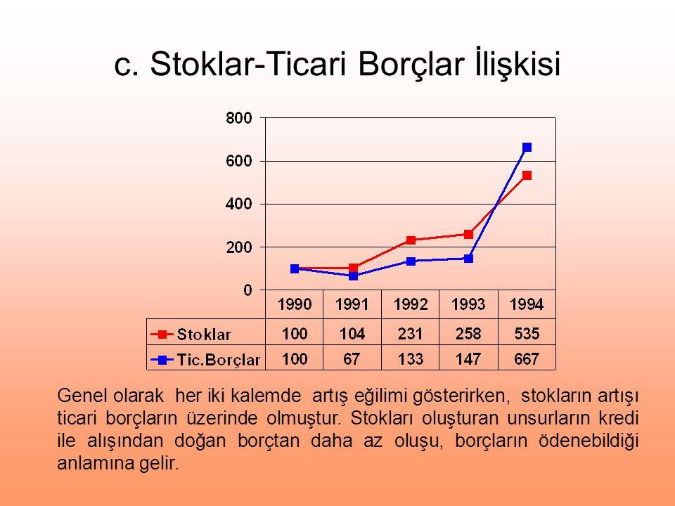 c. Stoklar-Ticari Borçlar İlişkisi Genel olarak her iki kalemde artış eğilimi gösterirken, stokların artışı ticari borçların üzerinde olmuştur. Stokla