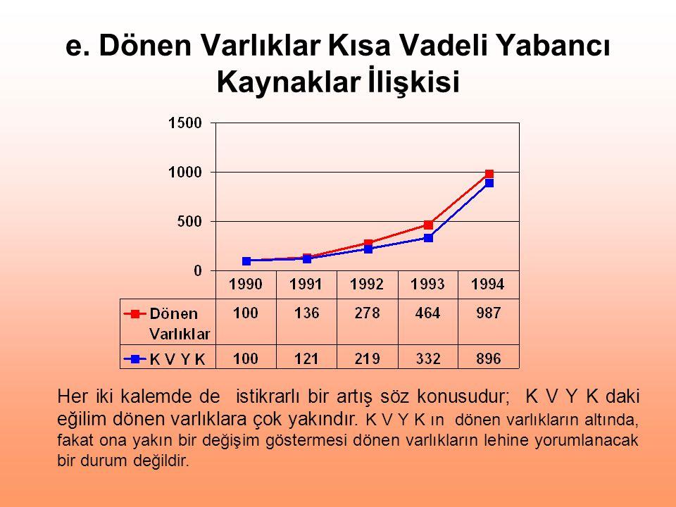 e. Dönen Varlıklar Kısa Vadeli Yabancı Kaynaklar İlişkisi Her iki kalemde de istikrarlı bir artış söz konusudur; K V Y K daki eğilim dönen varlıklara
