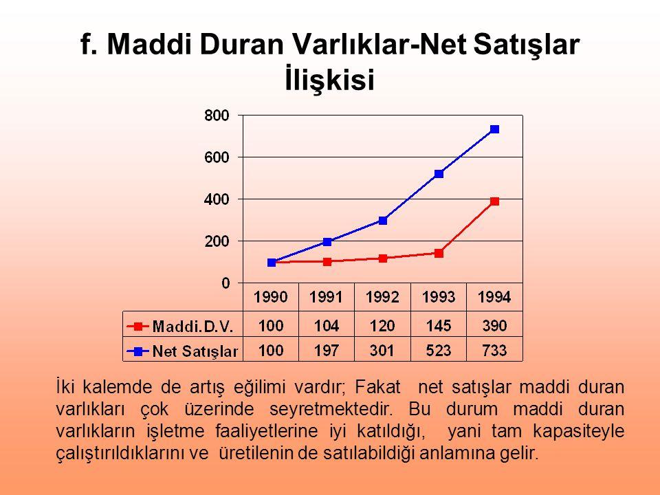 f. Maddi Duran Varlıklar-Net Satışlar İlişkisi İki kalemde de artış eğilimi vardır; Fakat net satışlar maddi duran varlıkları çok üzerinde seyretmekte