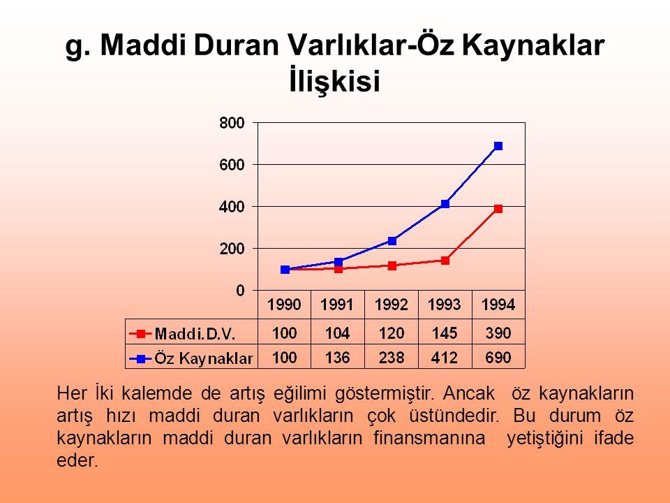 g. Maddi Duran Varlıklar-Öz Kaynaklar İlişkisi Her İki kalemde de artış eğilimi göstermiştir. Ancak öz kaynakların artış hızı maddi duran varlıkların