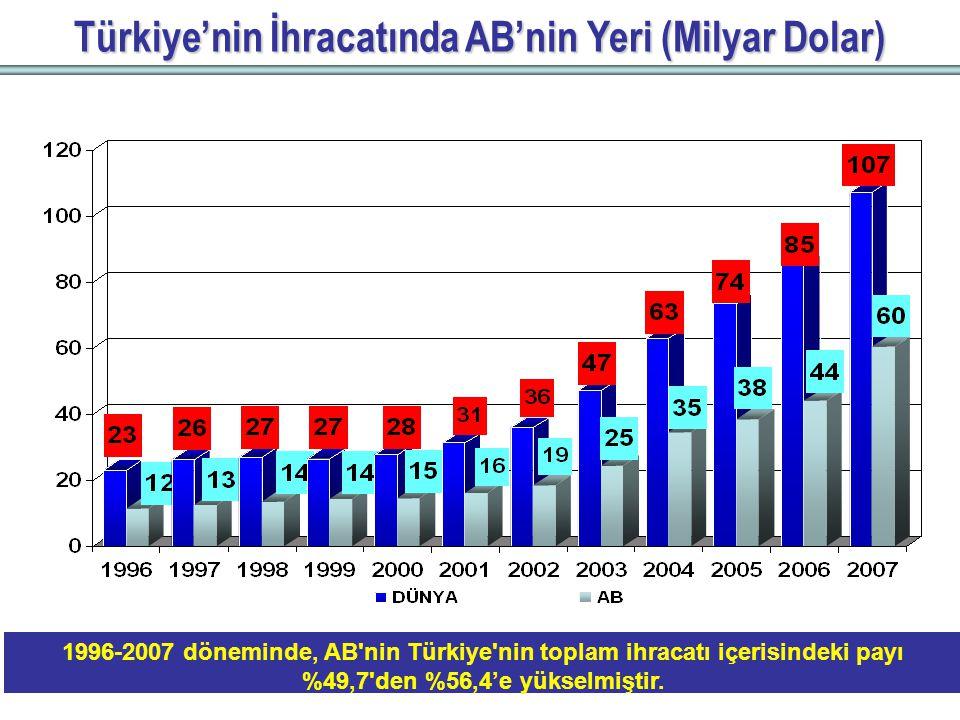 Türkiye'nin İhracatında AB'nin Yeri (Milyar Dolar) 1996-2007 döneminde, AB nin Türkiye nin toplam ihracatı içerisindeki payı %49,7 den %56,4'e yükselmiştir.