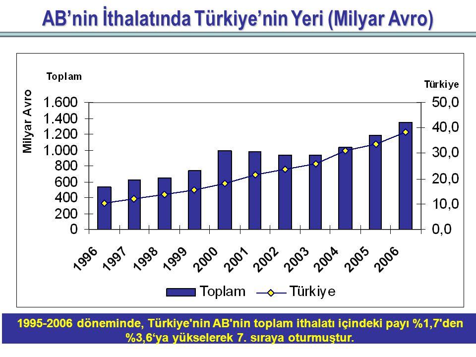 AB'nin İthalatında Türkiye'nin Yeri (Milyar Avro) 1995-2006 döneminde, Türkiye nin AB nin toplam ithalatı içindeki payı %1,7 den %3,6'ya yükselerek 7.