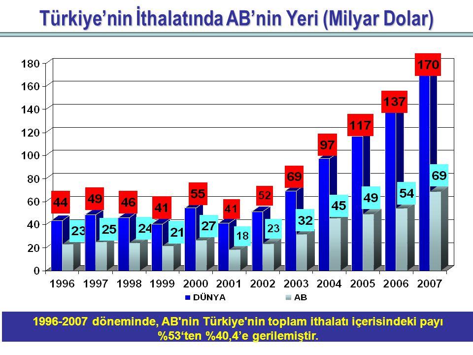 Türkiye'nin İthalatında AB'nin Yeri (Milyar Dolar) 1996-2007 döneminde, AB nin Türkiye nin toplam ithalatı içerisindeki payı %53'ten %40,4'e gerilemiştir.
