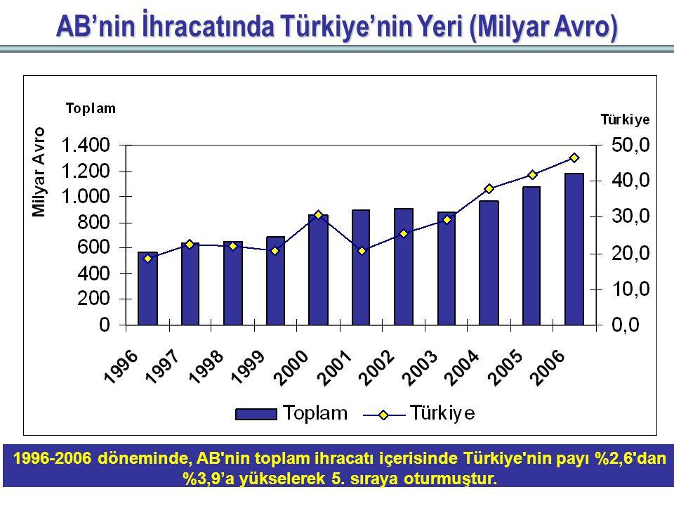 AB'nin İhracatında Türkiye'nin Yeri (Milyar Avro) 1996-2006 döneminde, AB nin toplam ihracatı içerisinde Türkiye nin payı %2,6 dan %3,9'a yükselerek 5.