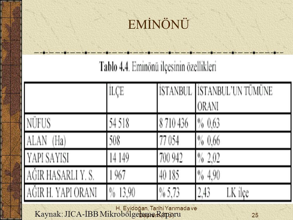H. Eyidoğan, Tarihi Yarımada ve Deprem (İTÜ)25 EMİNÖNÜ Kaynak: JICA-İBB Mikrobölgeleme Raporu
