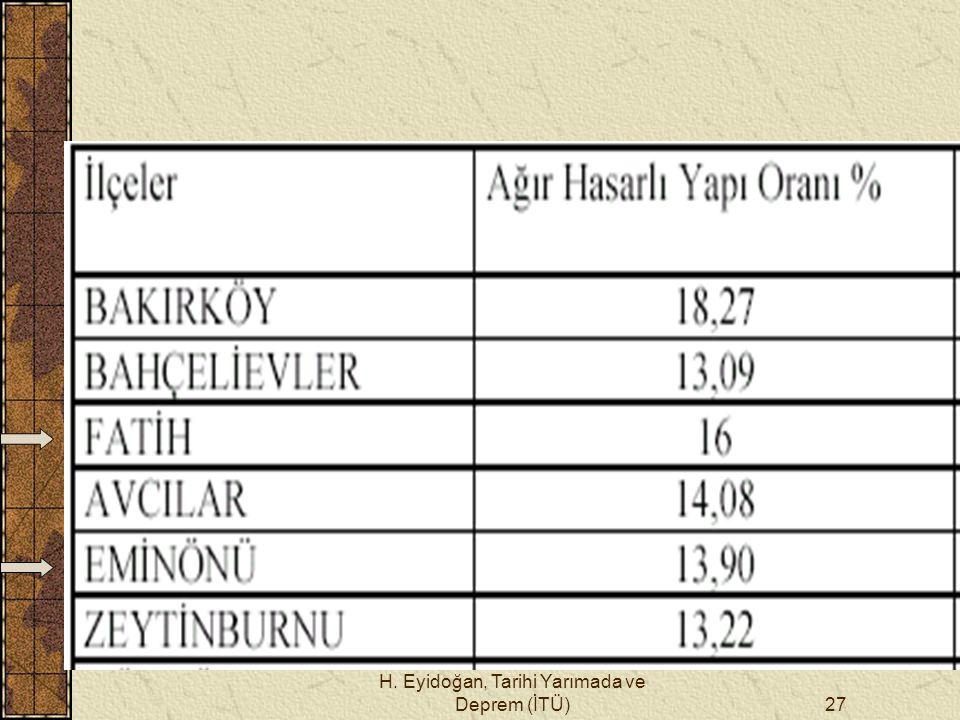 H. Eyidoğan, Tarihi Yarımada ve Deprem (İTÜ)27