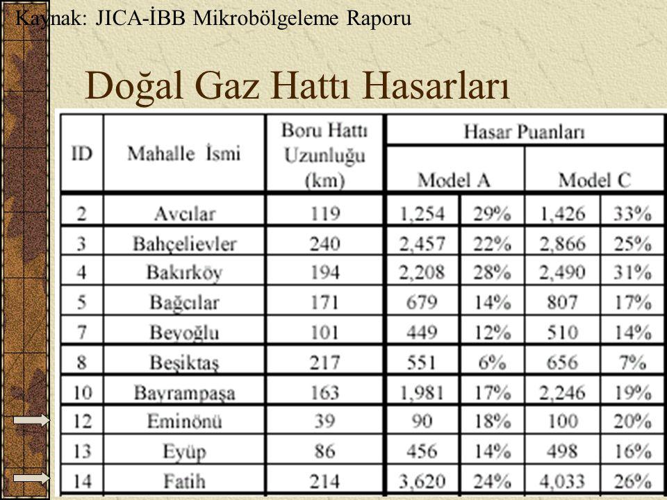 H. Eyidoğan, Tarihi Yarımada ve Deprem (İTÜ)31 Doğal Gaz Hattı Hasarları Kaynak: JICA-İBB Mikrobölgeleme Raporu