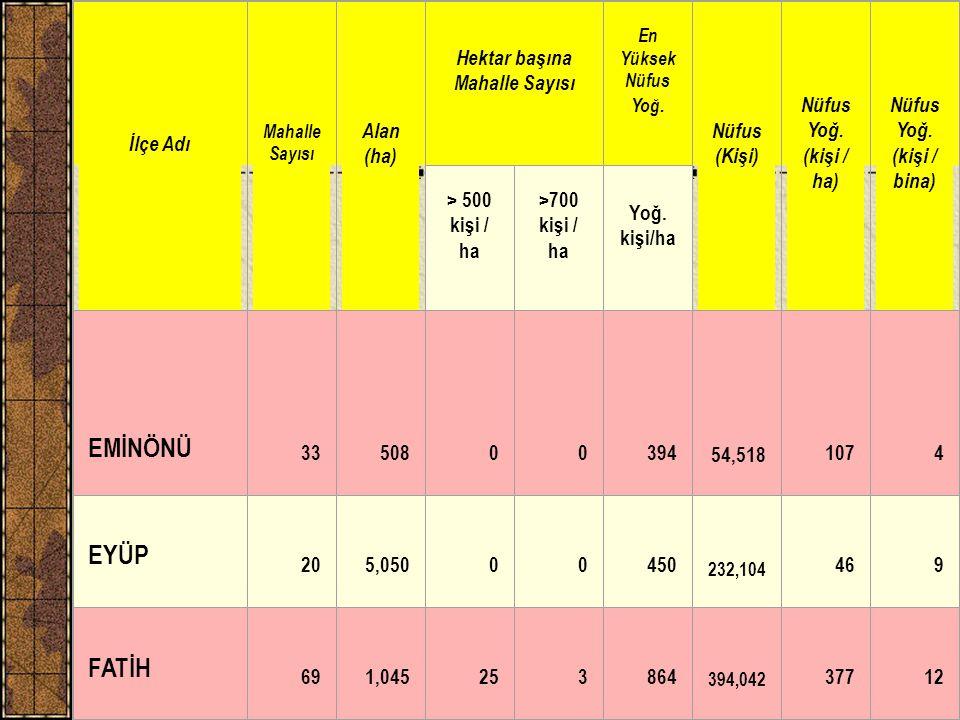 H. Eyidoğan, Tarihi Yarımada ve Deprem (İTÜ)7 İlçe Adı Mahalle Sayısı Alan (ha) Hektar başına Mahalle Sayısı En Yüksek Nüfus Yoğ. Nüfus (Kişi) Nüfus Y