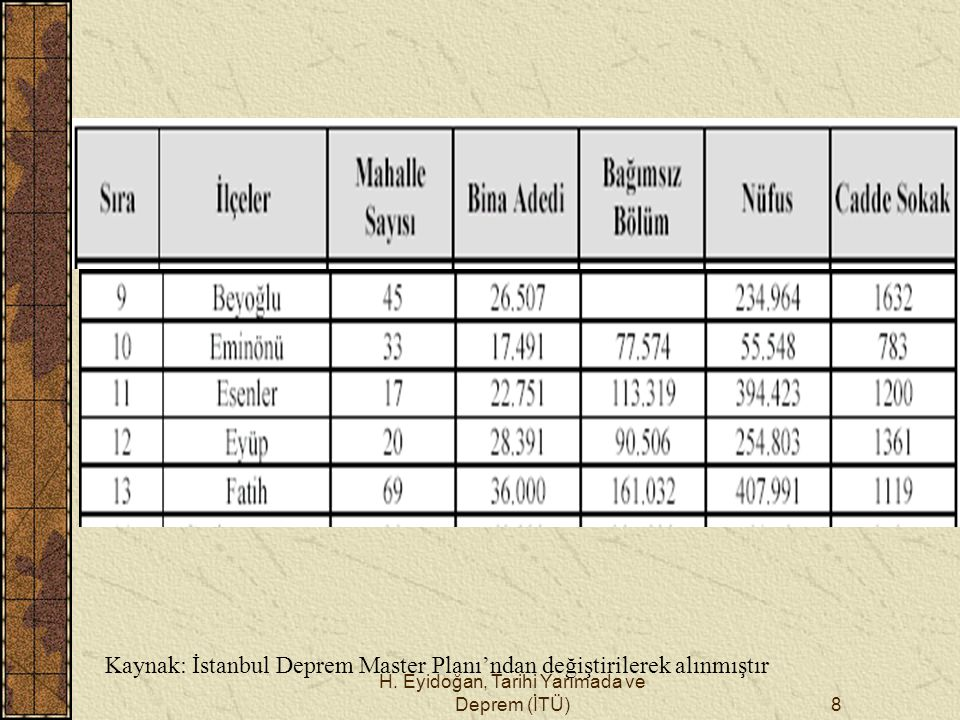 H. Eyidoğan, Tarihi Yarımada ve Deprem (İTÜ)8 Kaynak: İstanbul Deprem Master Planı'ndan değiştirilerek alınmıştır