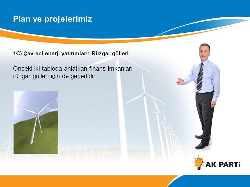 1C) Çevreci enerji yatırımları: Rüzgar gülleri Önceki iki tabloda anlatılan finans imkanları rüzgar gülleri için de geçerlidir. Plan ve projelerimiz