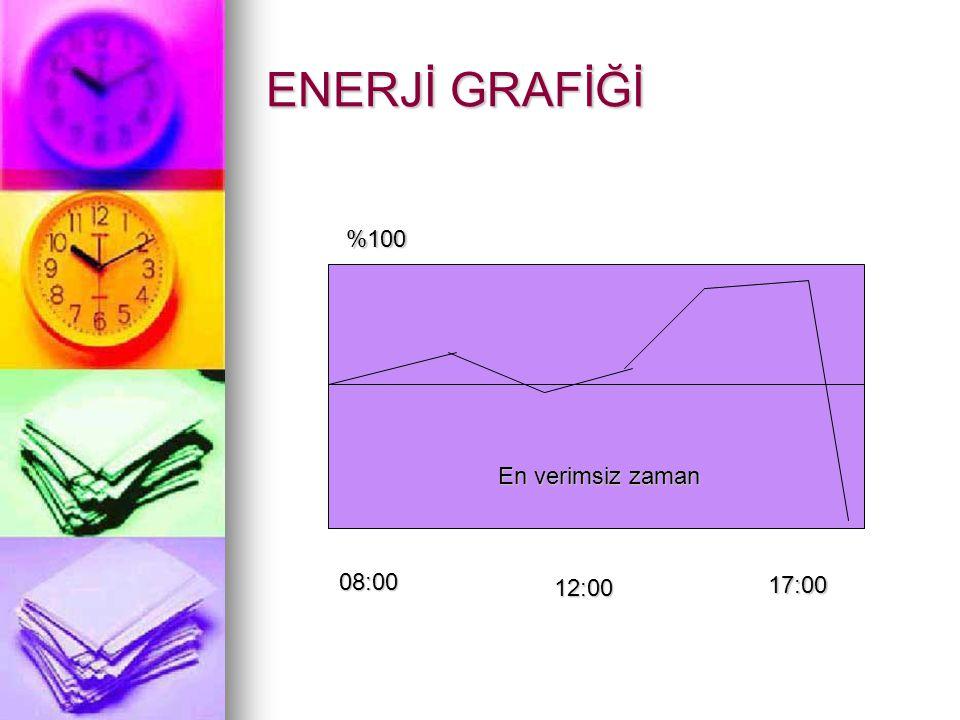 ENERJİ GRAFİĞİ En verimsiz zaman 17:00 12:00 08:00 %100