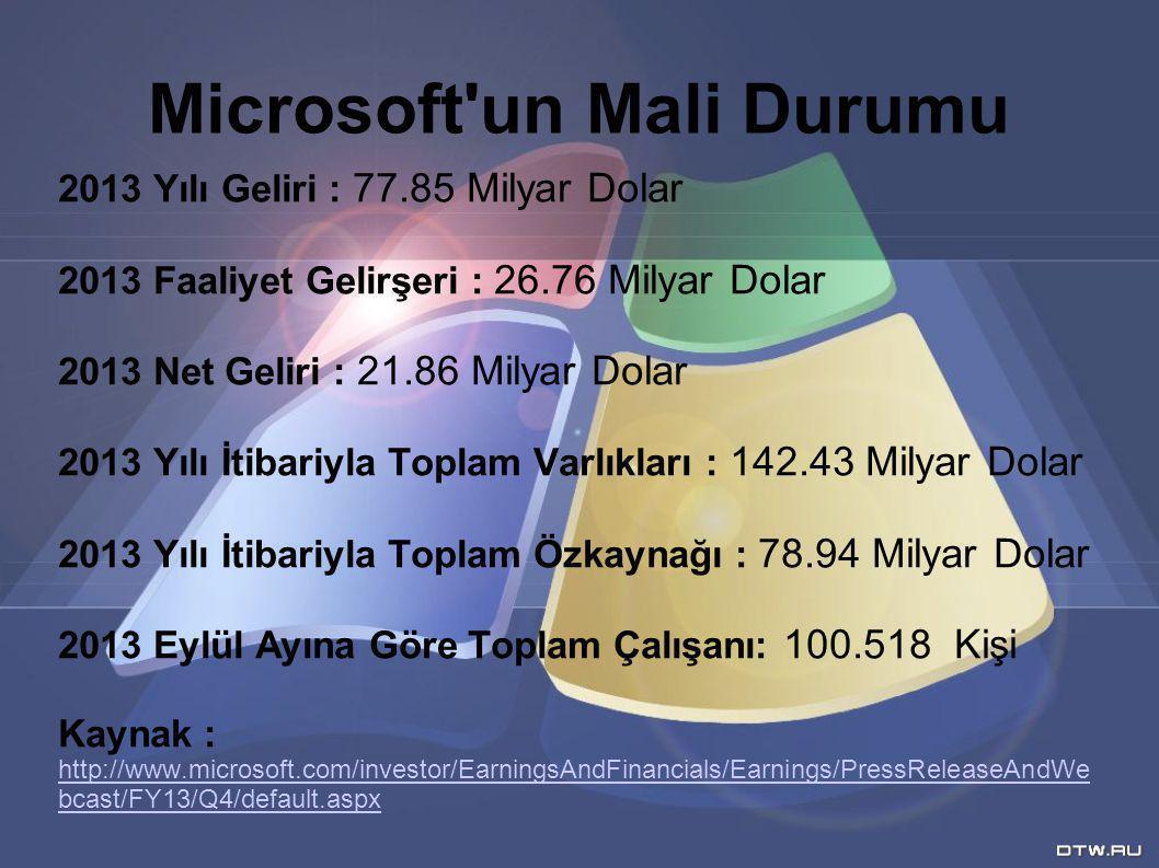 Microsoft un Mali Durumu 2013 Yılı Geliri : 77.85 Milyar Dolar 2013 Faaliyet Gelirşeri : 26.76 Milyar Dolar 2013 Net Geliri : 21.86 Milyar Dolar 2013 Yılı İtibariyla Toplam Varlıkları : 142.43 Milyar Dolar 2013 Yılı İtibariyla Toplam Özkaynağı : 78.94 Milyar Dolar 2013 Eylül Ayına Göre Toplam Çalışanı: 100.518 Kişi Kaynak : http://www.microsoft.com/investor/EarningsAndFinancials/Earnings/PressReleaseAndWe bcast/FY13/Q4/default.aspx http://www.microsoft.com/investor/EarningsAndFinancials/Earnings/PressReleaseAndWe bcast/FY13/Q4/default.aspx