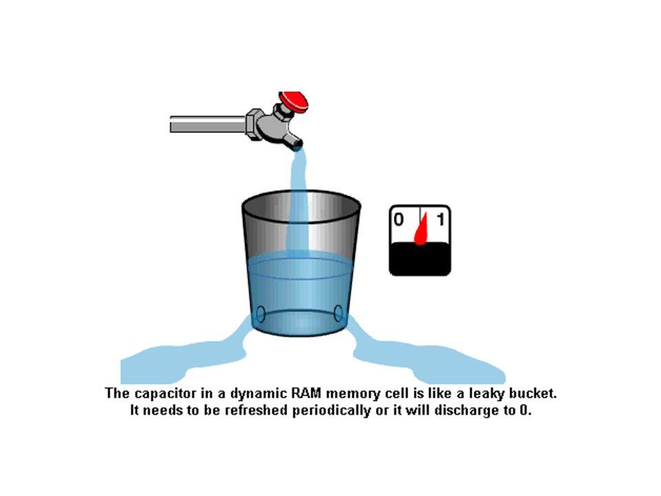 RAM TİPLERİ SRAM Static random access memory herbir hafıza hücresi için çoklu transistör, 4 den 6 ya kadar, kullanmaktadır ve kapasitör bulundurmamaktadır.
