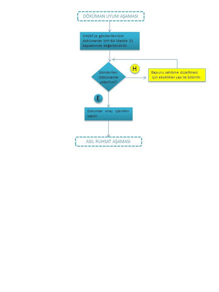 DÖKÜMAN UYUM AŞAMASI SHGM'ye gönderilen tüm dokümanlar SHY‐6A Madde 31 kapsamında değerlendirilir. SHGM'ye gönderilen tüm dokümanlar SHY‐6A Madde 31 k