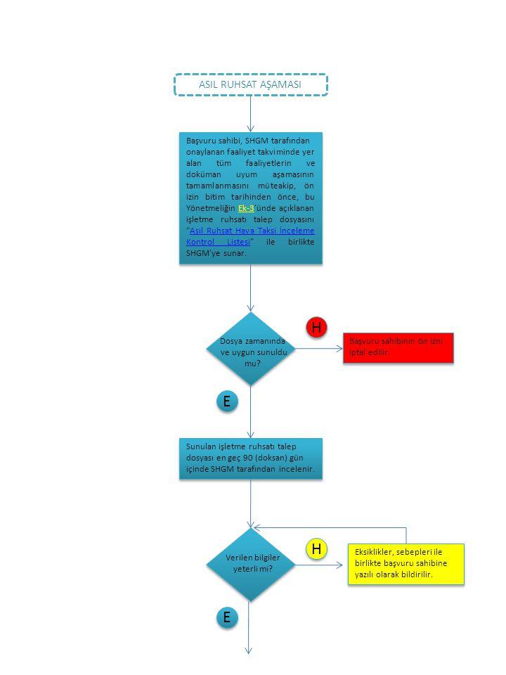ASIL RUHSAT AŞAMASI Başvuru sahibi, SHGM tarafından onaylanan faaliyet takviminde yer alan tüm faaliyetlerin ve doküman uyum aşamasının tamamlanmasını