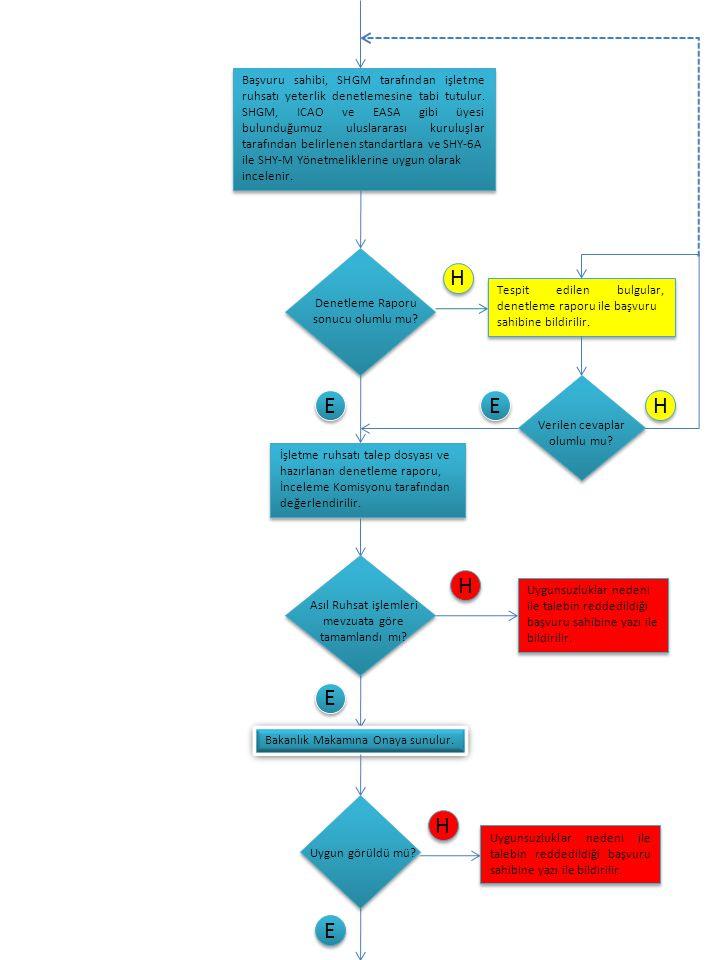 Denetleme Raporu sonucu olumlu mu? E E H H Tespit edilen bulgular, denetleme raporu ile başvuru sahibine bildirilir. Tespit edilen bulgular, denetleme