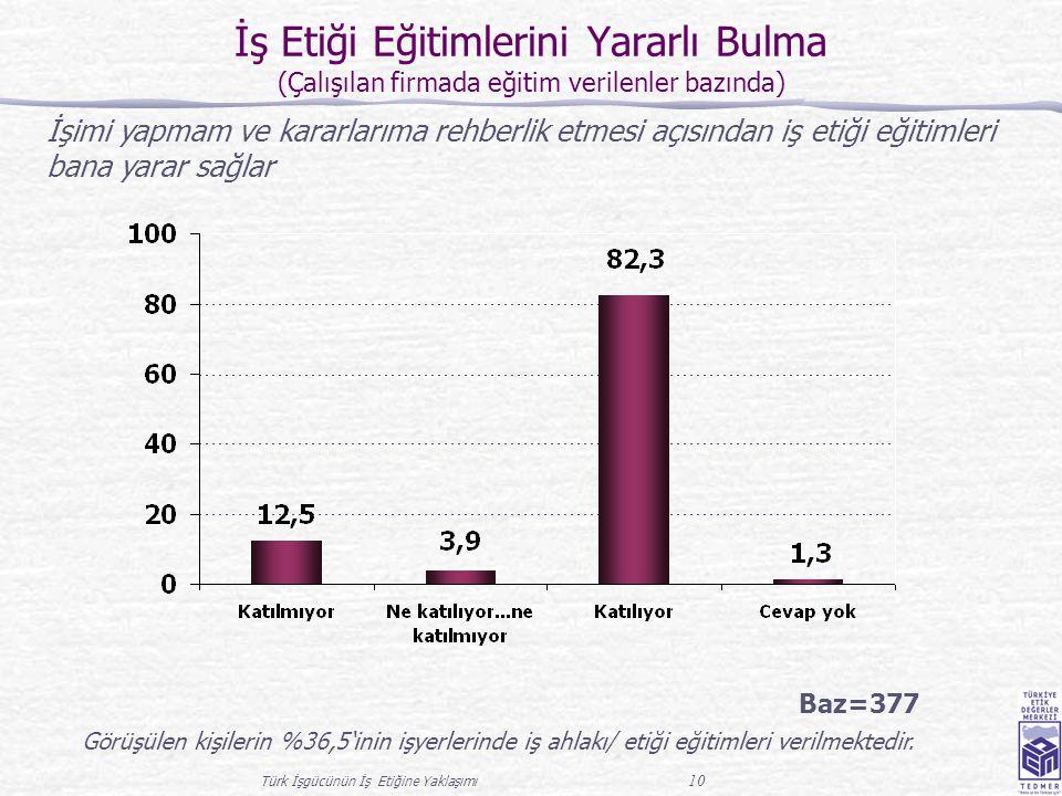 Türk İşgücünün İş Etiğine Yaklaşımı 10 İş Etiği Eğitimlerini Yararlı Bulma (Çalışılan firmada eğitim verilenler bazında) Baz=377 Görüşülen kişilerin %