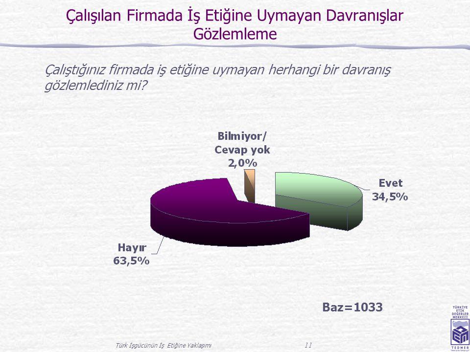 Türk İşgücünün İş Etiğine Yaklaşımı 11 Çalışılan Firmada İş Etiğine Uymayan Davranışlar Gözlemleme Baz=1033 Çalıştığınız firmada iş etiğine uymayan herhangi bir davranış gözlemlediniz mi?