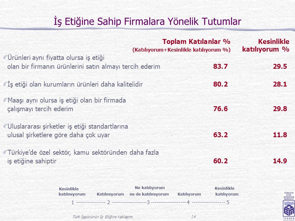 Türk İşgücünün İş Etiğine Yaklaşımı 14 İş Etiğine Sahip Firmalara Yönelik Tutumlar Toplam Katılanlar % Kesinlikle (Katılıyorum+Kesinlikle katılıyorum %) katılıyorum % Ürünleri aynı fiyatta olursa iş etiği olan bir firmanın ürünlerini satın almayı tercih ederim 83.729.5 İş etiği olan kurumların ürünleri daha kalitelidir 80.228.1 Maaşı aynı olursa iş etiği olan bir firmada çalışmayı tercih ederim 76.629.8 Türkiye'de özel sektör, kamu sektöründen daha fazla iş etiğine sahiptir 60.214.9 Uluslararası şirketler iş etiği standartlarına ulusal şirketlere göre daha çok uyar 63.211.8 Kesinlikle katılmıyorum Katılmıyorum Ne katılıyorum ne de katılmıyorum Katılıyorum Kesinlikle katılıyorum 1----------------2-------------------3 4------------------5