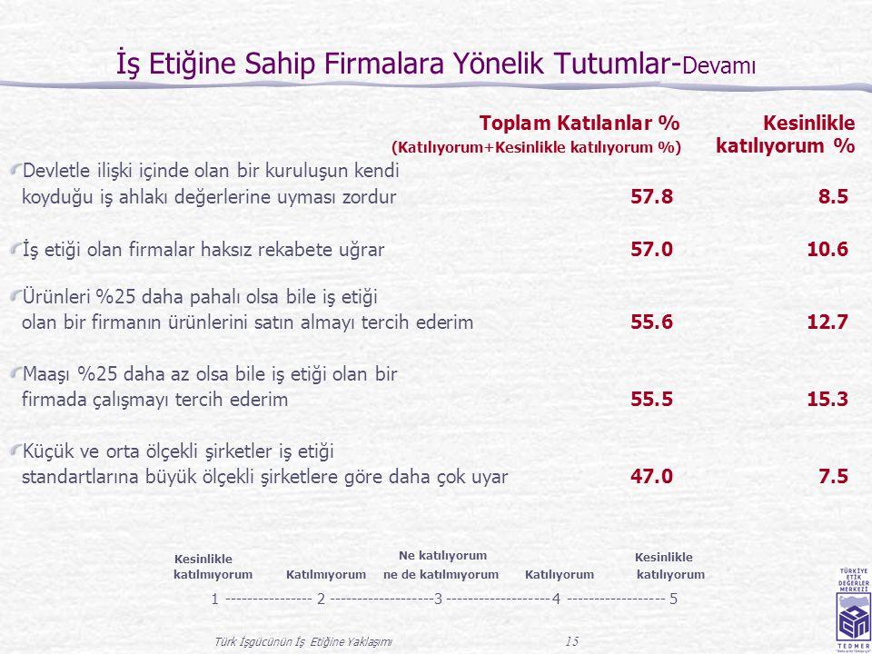 Türk İşgücünün İş Etiğine Yaklaşımı 15 İş Etiğine Sahip Firmalara Yönelik Tutumlar- Devamı Toplam Katılanlar % Kesinlikle (Katılıyorum+Kesinlikle katılıyorum %) katılıyorum % Devletle ilişki içinde olan bir kuruluşun kendi koyduğu iş ahlakı değerlerine uyması zordur 57.88.5 İş etiği olan firmalar haksız rekabete uğrar 57.010.6 Ürünleri %25 daha pahalı olsa bile iş etiği olan bir firmanın ürünlerini satın almayı tercih ederim 55.612.7 Maaşı %25 daha az olsa bile iş etiği olan bir firmada çalışmayı tercih ederim 55.515.3 Küçük ve orta ölçekli şirketler iş etiği standartlarına büyük ölçekli şirketlere göre daha çok uyar 47.07.5 Kesinlikle katılmıyorum Katılmıyorum Ne katılıyorum ne de katılmıyorum Katılıyorum Kesinlikle katılıyorum 1----------------2-------------------3 4------------------5