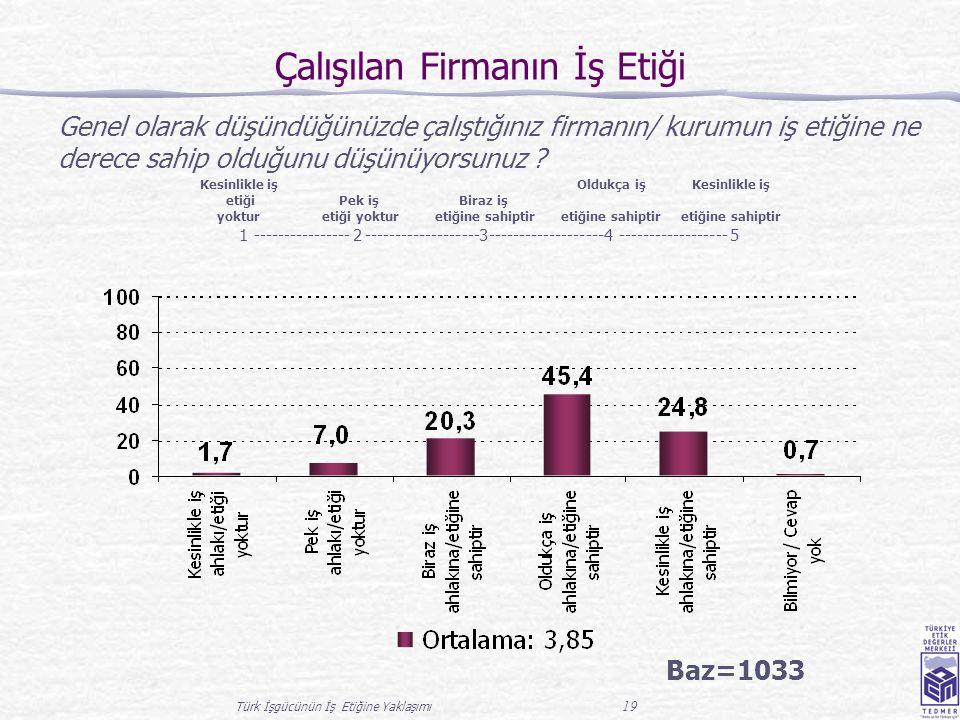 Türk İşgücünün İş Etiğine Yaklaşımı 19 Çalışılan Firmanın İş Etiği Baz=1033 Genel olarak düşündüğünüzde çalıştığınız firmanın/ kurumun iş etiğine ne d
