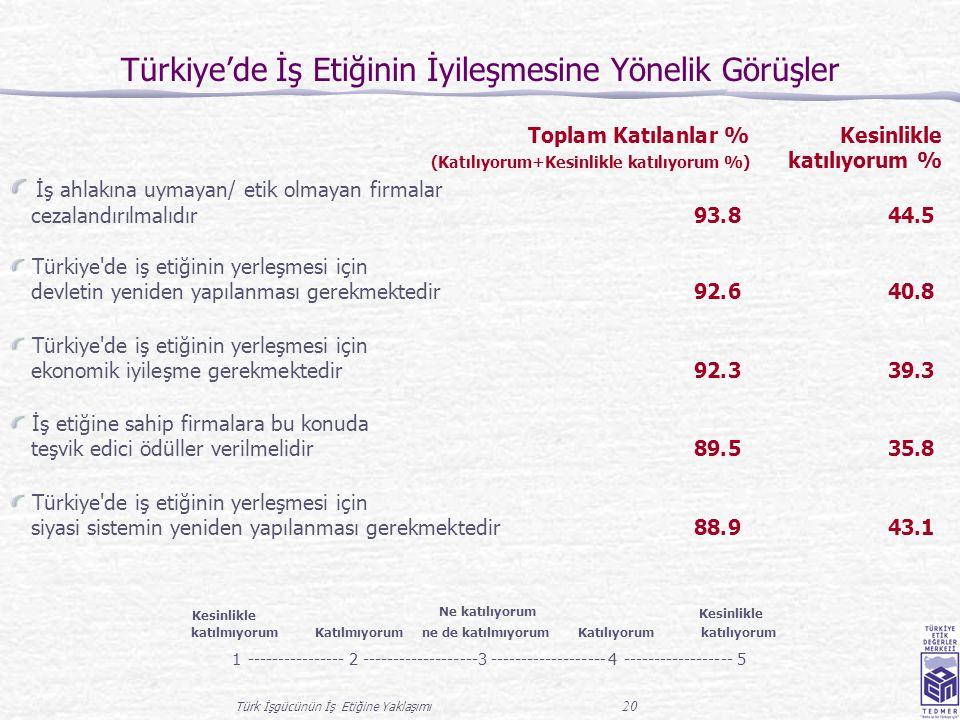 Türk İşgücünün İş Etiğine Yaklaşımı 20 Türkiye'de İş Etiğinin İyileşmesine Yönelik Görüşler Toplam Katılanlar % Kesinlikle (Katılıyorum+Kesinlikle katılıyorum %) katılıyorum % İş ahlakına uymayan/ etik olmayan firmalar cezalandırılmalıdır 93.844.5 Türkiye de iş etiğinin yerleşmesi için devletin yeniden yapılanması gerekmektedir 92.640.8 Türkiye de iş etiğinin yerleşmesi için ekonomik iyileşme gerekmektedir 92.339.3 İş etiğine sahip firmalara bu konuda teşvik edici ödüller verilmelidir 89.535.8 Türkiye de iş etiğinin yerleşmesi için siyasi sistemin yeniden yapılanması gerekmektedir 88.943.1 Kesinlikle katılmıyorum Katılmıyorum Ne katılıyorum ne de katılmıyorum Katılıyorum Kesinlikle katılıyorum 1----------------2-------------------3 4------------------5
