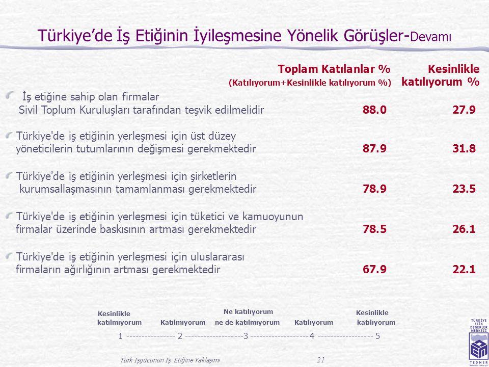 Türk İşgücünün İş Etiğine Yaklaşımı 21 Türkiye'de İş Etiğinin İyileşmesine Yönelik Görüşler- Devamı Toplam Katılanlar % Kesinlikle (Katılıyorum+Kesinlikle katılıyorum %) katılıyorum % İş etiğine sahip olan firmalar Sivil Toplum Kuruluşları tarafından teşvik edilmelidir 88.027.9 Türkiye de iş etiğinin yerleşmesi için üst düzey yöneticilerin tutumlarının değişmesi gerekmektedir 87.931.8 Türkiye de iş etiğinin yerleşmesi için şirketlerin kurumsallaşmasının tamamlanması gerekmektedir 78.923.5 Türkiye de iş etiğinin yerleşmesi için tüketici ve kamuoyunun firmalar üzerinde baskısının artması gerekmektedir 78.526.1 Türkiye de iş etiğinin yerleşmesi için uluslararası firmaların ağırlığının artması gerekmektedir 67.922.1 Kesinlikle katılmıyorum Katılmıyorum Ne katılıyorum ne de katılmıyorum Katılıyorum Kesinlikle katılıyorum 1----------------2-------------------3 4------------------5