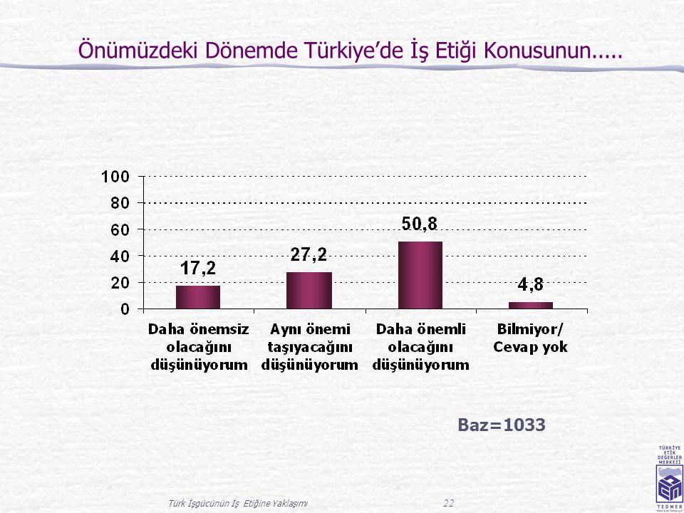 Türk İşgücünün İş Etiğine Yaklaşımı 22 Önümüzdeki Dönemde Türkiye'de İş Etiği Konusunun..... Baz=1033