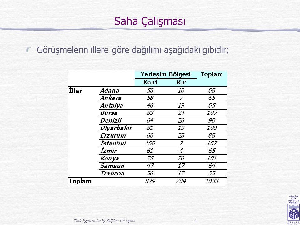 Türk İşgücünün İş Etiğine Yaklaşımı 5 Saha Çalışması Görüşmelerin illere göre dağılımı aşağıdaki gibidir;
