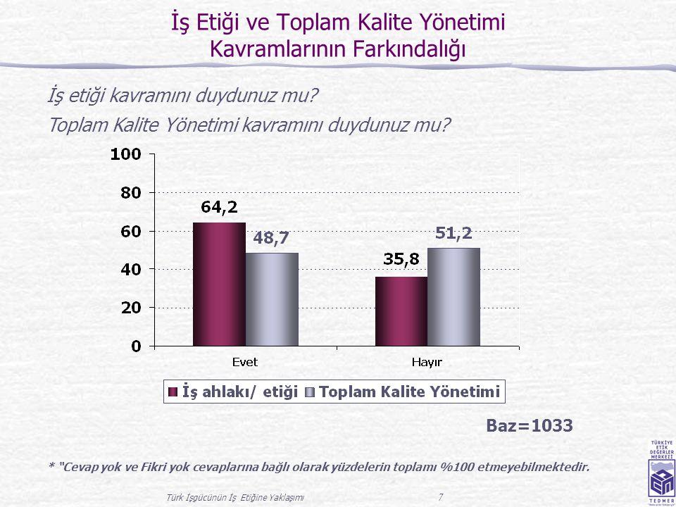 Türk İşgücünün İş Etiğine Yaklaşımı 7 İş Etiği ve Toplam Kalite Yönetimi Kavramlarının Farkındalığı Baz=1033 İş etiği kavramını duydunuz mu? Toplam Ka