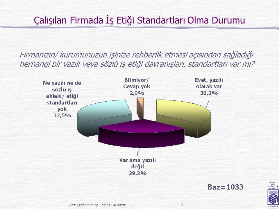 Türk İşgücünün İş Etiğine Yaklaşımı 19 Çalışılan Firmanın İş Etiği Baz=1033 Genel olarak düşündüğünüzde çalıştığınız firmanın/ kurumun iş etiğine ne derece sahip olduğunu düşünüyorsunuz .