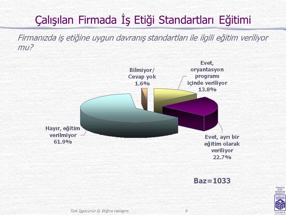 Türk İşgücünün İş Etiğine Yaklaşımı 9 Çalışılan Firmada İş Etiği Standartları Eğitimi Firmanızda iş etiğine uygun davranış standartları ile ilgili eğitim veriliyor mu.