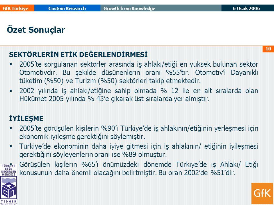 6 Ocak 2006 GfK TürkiyeCustom ResearchGrowth from Knowledge 10 Özet Sonuçlar SEKTÖRLERİN ETİK DEĞERLENDİRMESİ  2005'te sorgulanan sektörler arasında iş ahlakı/etiği en yüksek bulunan sektör Otomotivdir.