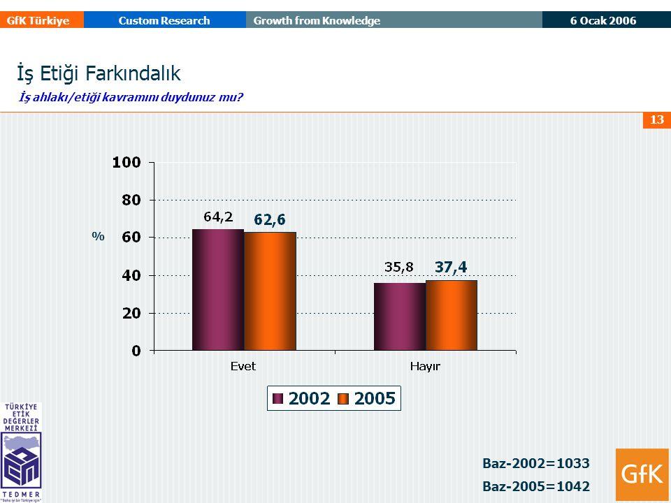 6 Ocak 2006 GfK TürkiyeCustom ResearchGrowth from Knowledge 13 İş Etiği Farkındalık Baz-2002=1033 Baz-2005=1042 İş ahlakı/etiği kavramını duydunuz mu.