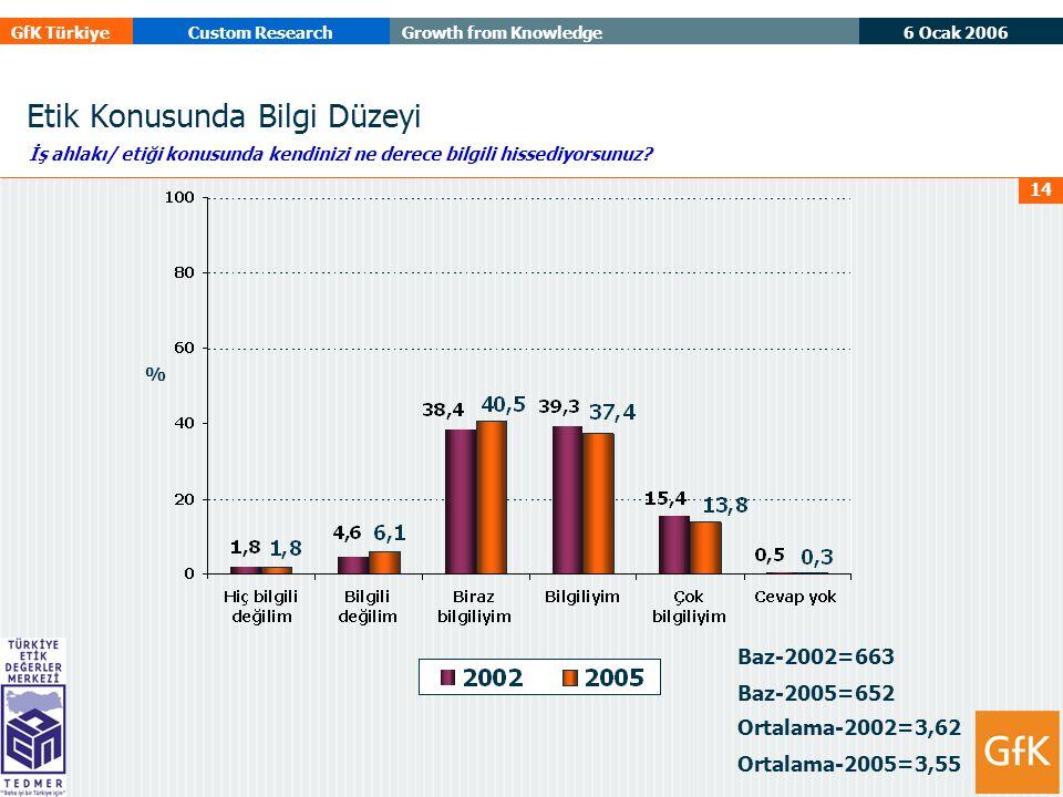 6 Ocak 2006 GfK TürkiyeCustom ResearchGrowth from Knowledge 14 Etik Konusunda Bilgi Düzeyi Baz-2002=663 Baz-2005=652 İş ahlakı/ etiği konusunda kendinizi ne derece bilgili hissediyorsunuz.