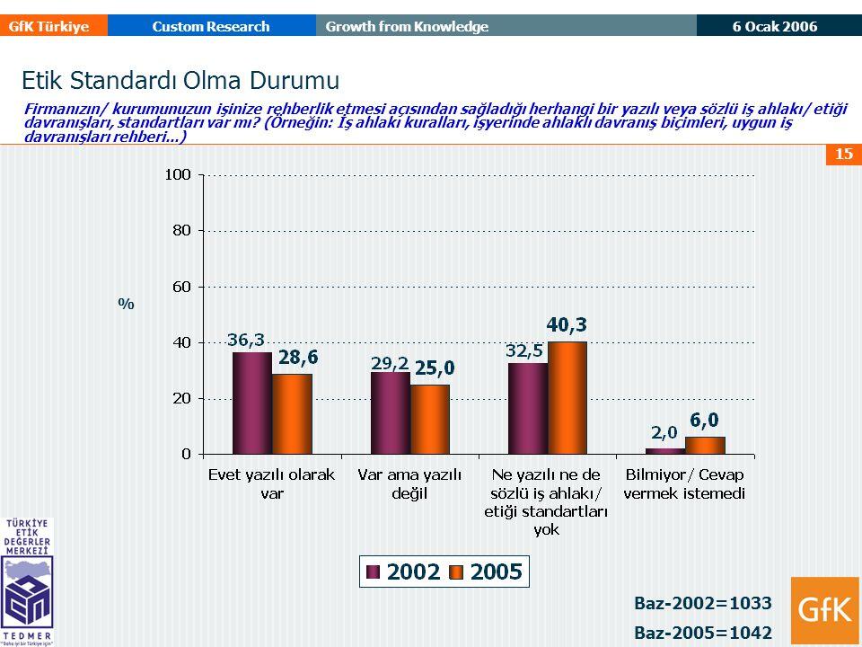 6 Ocak 2006 GfK TürkiyeCustom ResearchGrowth from Knowledge 15 Etik Standardı Olma Durumu Baz-2002=1033 Baz-2005=1042 Firmanızın/ kurumunuzun işinize rehberlik etmesi açısından sağladığı herhangi bir yazılı veya sözlü iş ahlakı/ etiği davranışları, standartları var mı.