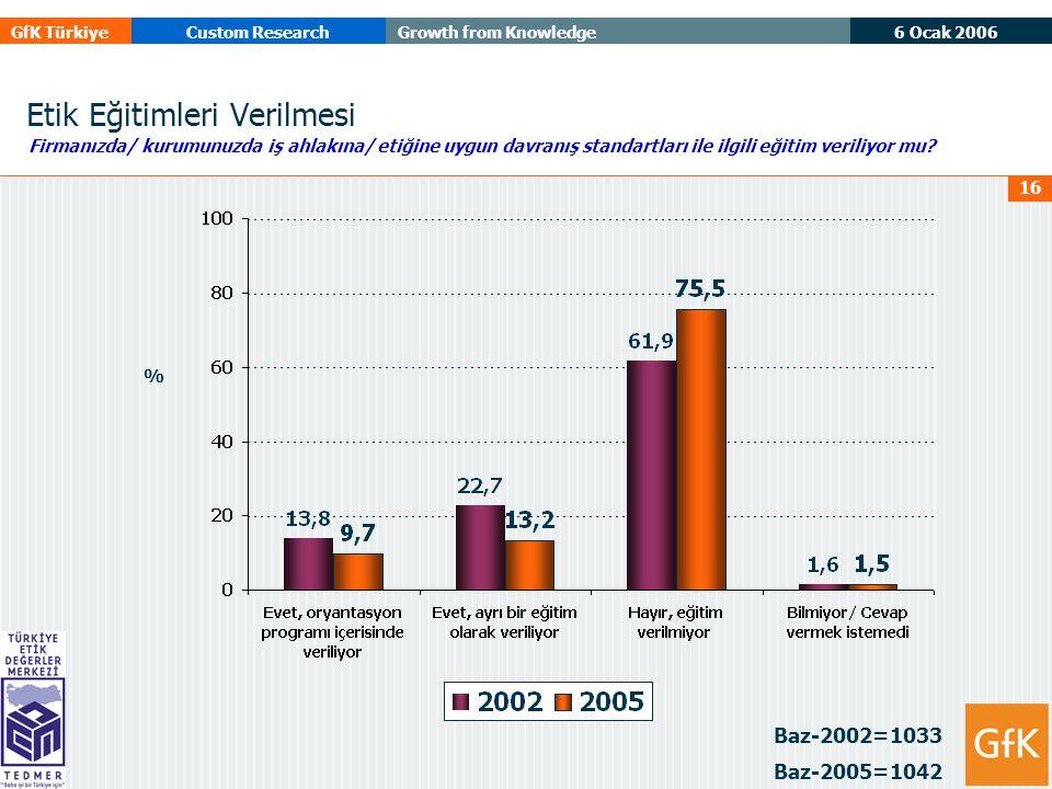 6 Ocak 2006 GfK TürkiyeCustom ResearchGrowth from Knowledge 16 Etik Eğitimleri Verilmesi Baz-2002=1033 Baz-2005=1042 Firmanızda/ kurumunuzda iş ahlakına/ etiğine uygun davranış standartları ile ilgili eğitim veriliyor mu.