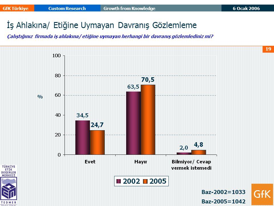 6 Ocak 2006 GfK TürkiyeCustom ResearchGrowth from Knowledge 19 İş Ahlakına/ Etiğine Uymayan Davranış Gözlemleme Çalıştığınız firmada iş ahlakına/ etiğine uymayan herhangi bir davranış gözlemlediniz mi.