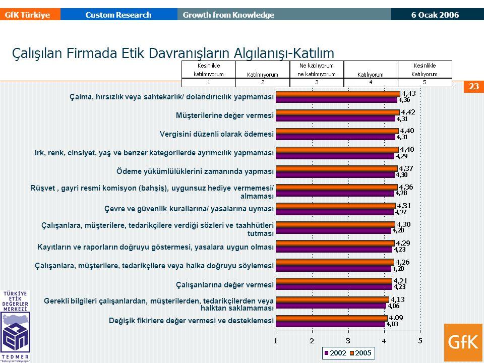 6 Ocak 2006 GfK TürkiyeCustom ResearchGrowth from Knowledge 23 Çalışılan Firmada Etik Davranışların Algılanışı-Katılım Çalma, hırsızlık veya sahtekarlık/ dolandırıcılık yapmaması Müşterilerine değer vermesi Vergisini düzenli olarak ödemesi Irk, renk, cinsiyet, yaş ve benzer kategorilerde ayrımcılık yapmaması Ödeme yükümlülüklerini zamanında yapması Rüşvet, gayri resmi komisyon (bahşiş), uygunsuz hediye vermemesi/ almaması Çevre ve güvenlik kurallarına/ yasalarına uyması Çalışanlara, müşterilere, tedarikçilere verdiği sözleri ve taahhütleri tutması Kayıtların ve raporların doğruyu göstermesi, yasalara uygun olması Çalışanlara, müşterilere, tedarikçilere veya halka doğruyu söylemesi Çalışanlarına değer vermesi Gerekli bilgileri çalışanlardan, müşterilerden, tedarikçilerden veya halktan saklamaması Değişik fikirlere değer vermesi ve desteklemesi