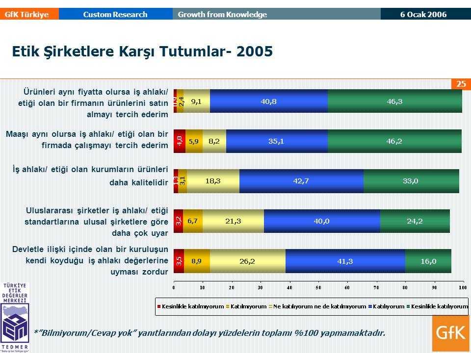 6 Ocak 2006 GfK TürkiyeCustom ResearchGrowth from Knowledge 25 Etik Şirketlere Karşı Tutumlar- 2005 * Bilmiyorum/Cevap yok yanıtlarından dolayı yüzdelerin toplamı %100 yapmamaktadır.