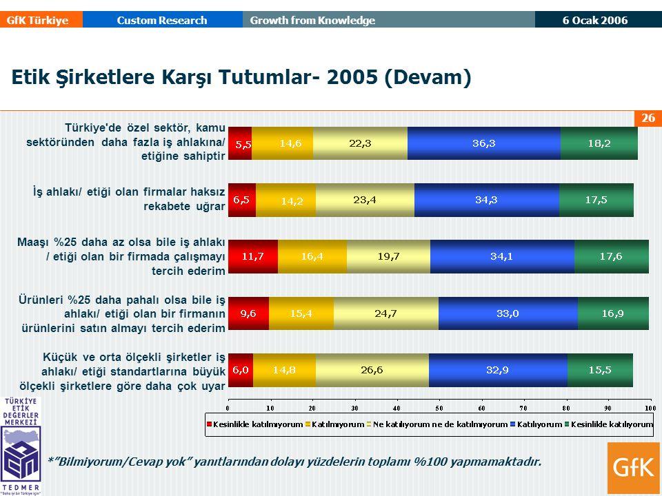 6 Ocak 2006 GfK TürkiyeCustom ResearchGrowth from Knowledge 26 Etik Şirketlere Karşı Tutumlar- 2005 (Devam) Türkiye de özel sektör, kamu sektöründen daha fazla iş ahlakına/ etiğine sahiptir İş ahlakı/ etiği olan firmalar haksız rekabete uğrar Maaşı %25 daha az olsa bile iş ahlakı / etiği olan bir firmada çalışmayı tercih ederim Ürünleri %25 daha pahalı olsa bile iş ahlakı/ etiği olan bir firmanın ürünlerini satın almayı tercih ederim Küçük ve orta ölçekli şirketler iş ahlakı/ etiği standartlarına büyük ölçekli şirketlere göre daha çok uyar * Bilmiyorum/Cevap yok yanıtlarından dolayı yüzdelerin toplamı %100 yapmamaktadır.