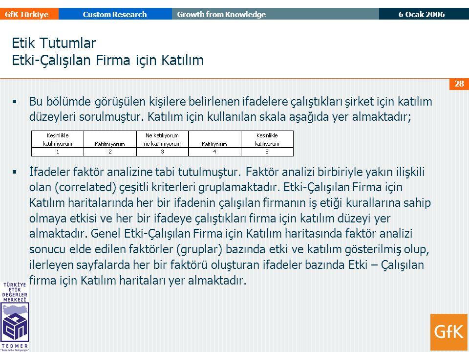 6 Ocak 2006 GfK TürkiyeCustom ResearchGrowth from Knowledge 28 Etik Tutumlar Etki-Çalışılan Firma için Katılım  Bu bölümde görüşülen kişilere belirlenen ifadelere çalıştıkları şirket için katılım düzeyleri sorulmuştur.