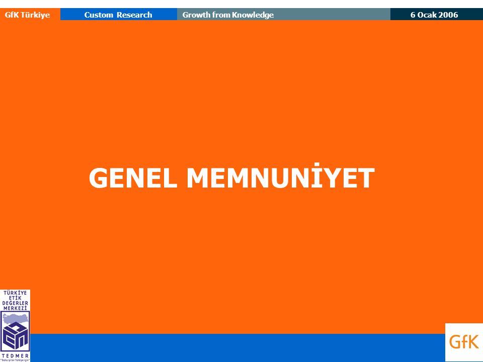 6 Ocak 2006 GfK TürkiyeCustom ResearchGrowth from Knowledge GENEL MEMNUNİYET