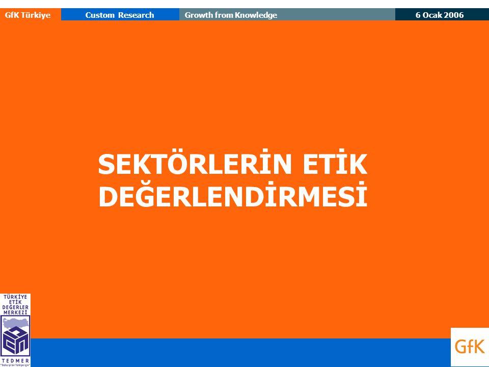 6 Ocak 2006 GfK TürkiyeCustom ResearchGrowth from Knowledge SEKTÖRLERİN ETİK DEĞERLENDİRMESİ