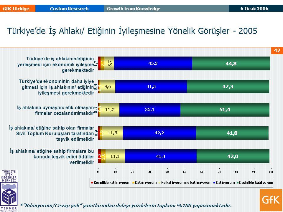 6 Ocak 2006 GfK TürkiyeCustom ResearchGrowth from Knowledge 42 Türkiye'de İş Ahlakı/ Etiğinin İyileşmesine Yönelik Görüşler - 2005 Türkiye'de iş ahlakının/etiğinin yerleşmesi için ekonomik iyileşme gerekmektedir Türkiye'de ekonominin daha iyiye gitmesi için iş ahlakının/ etiğinin iyileşmesi gerekmektedir İş ahlakına uymayan/ etik olmayan firmalar cezalandırılmalıdır İş ahlakına/ etiğine sahip olan firmalar Sivil Toplum Kuruluşları tarafından teşvik edilmelidir İş ahlakına/ etiğine sahip firmalara bu konuda teşvik edici ödüller verilmelidir * Bilmiyorum/Cevap yok yanıtlarından dolayı yüzdelerin toplamı %100 yapmamaktadır.