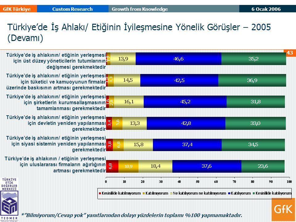 6 Ocak 2006 GfK TürkiyeCustom ResearchGrowth from Knowledge 43 Türkiye'de iş ahlakının/ etiğinin yerleşmesi için üst düzey yöneticilerin tutumlarının değişmesi gerekmektedir Türkiye'de iş ahlakının/ etiğinin yerleşmesi için tüketici ve kamuoyunun firmalar üzerinde baskısının artması gerekmektedir Türkiye'de iş ahlakının/ etiğinin yerleşmesi için şirketlerin kurumsallaşmasının tamamlanması gerekmektedir Türkiye'de iş ahlakının/ etiğinin yerleşmesi için devletin yeniden yapılanması gerekmektedir Türkiye'de iş ahlakının/ etiğinin yerleşmesi için siyasi sistemin yeniden yapılanması gerekmektedir Türkiye'de iş ahlakının / etiğinin yerleşmesi için uluslararası firmaların ağırlığının artması gerekmektedir Türkiye'de İş Ahlakı/ Etiğinin İyileşmesine Yönelik Görüşler – 2005 (Devamı) * Bilmiyorum/Cevap yok yanıtlarından dolayı yüzdelerin toplamı %100 yapmamaktadır.