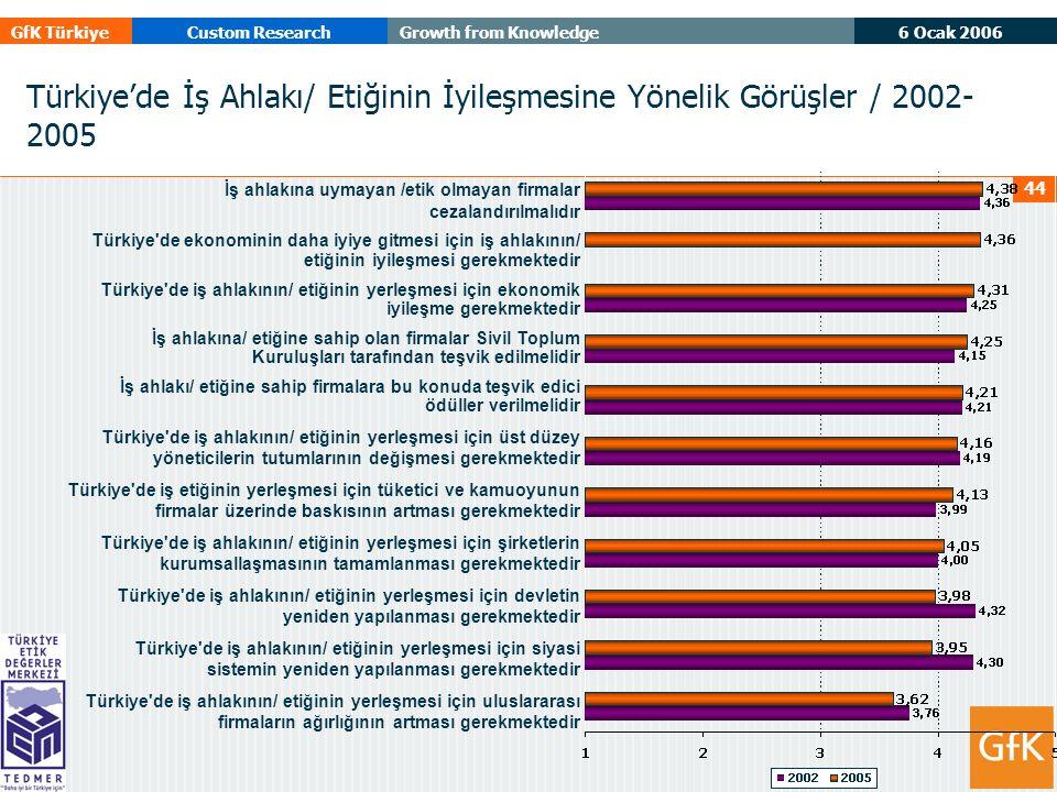 6 Ocak 2006 GfK TürkiyeCustom ResearchGrowth from Knowledge 44 Türkiye'de İş Ahlakı/ Etiğinin İyileşmesine Yönelik Görüşler / 2002- 2005 İş ahlakına uymayan /etik olmayan firmalar cezalandırılmalıdır Türkiye de ekonominin daha iyiye gitmesi için iş ahlakının/ etiğinin iyileşmesi gerekmektedir Türkiye de iş ahlakının/ etiğinin yerleşmesi için ekonomik iyileşme gerekmektedir İş ahlakına/ etiğine sahip olan firmalar Sivil Toplum Kuruluşları tarafından teşvik edilmelidir İş ahlakı/ etiğine sahip firmalara bu konuda teşvik edici ödüller verilmelidir Türkiye de iş ahlakının/ etiğinin yerleşmesi için üst düzey yöneticilerin tutumlarının değişmesi gerekmektedir Türkiye de iş etiğinin yerleşmesi için tüketici ve kamuoyunun firmalar üzerinde baskısının artması gerekmektedir Türkiye de iş ahlakının/ etiğinin yerleşmesi için şirketlerin kurumsallaşmasının tamamlanması gerekmektedir Türkiye de iş ahlakının/ etiğinin yerleşmesi için devletin yeniden yapılanması gerekmektedir Türkiye de iş ahlakının/ etiğinin yerleşmesi için siyasi sistemin yeniden yapılanması gerekmektedir Türkiye de iş ahlakının/ etiğinin yerleşmesi için uluslararası firmaların ağırlığının artması gerekmektedir